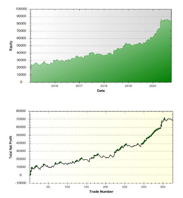 Quant Crude Swing Performance Summary 2015-2020 3rd quarter