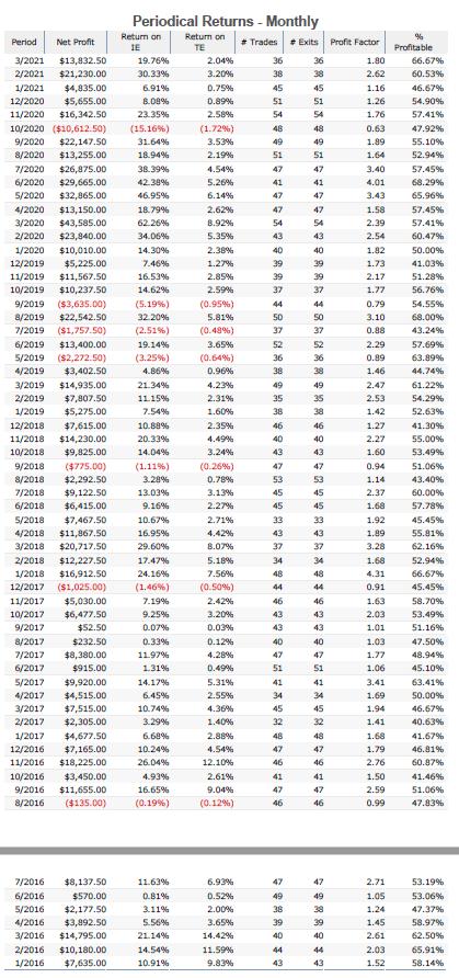 Quant High-Algo Advantage periodical returns (monthly)