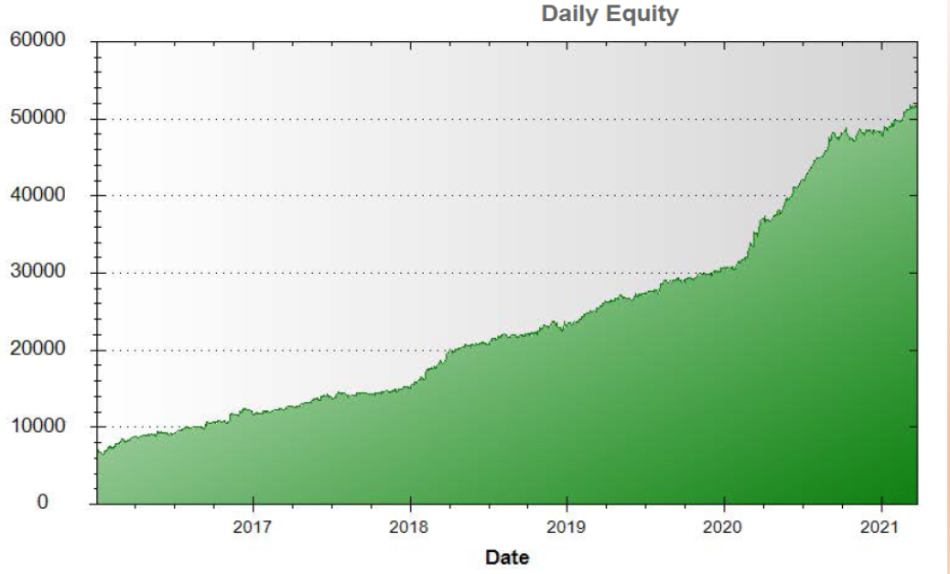 MicroFutures Advantage daily equity