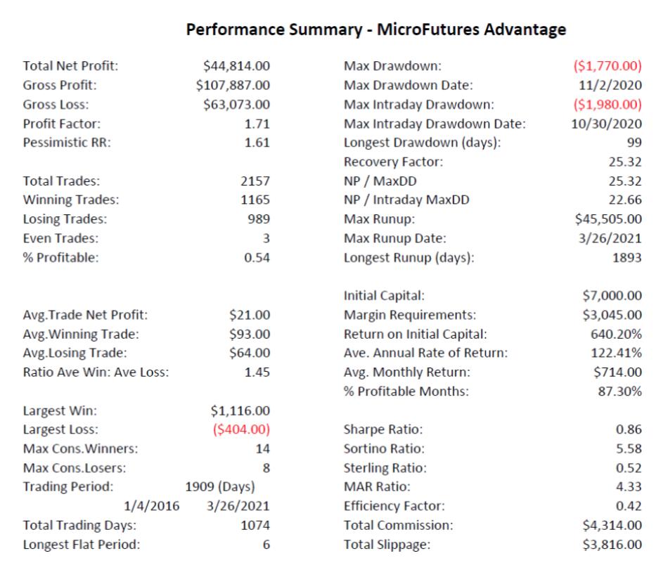 MicroFutures Advantage performance summary