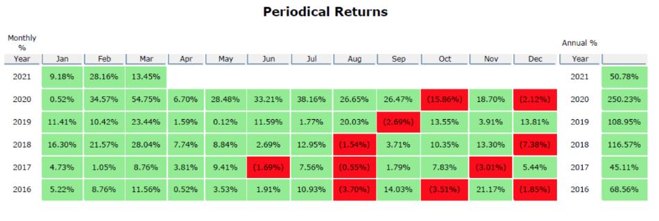 MicroFutures Advantage periodical returns