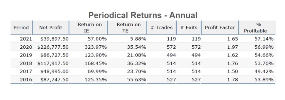 Quant High-Algo Advantage periodical returns