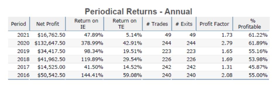 Quant Mid-Algo Advantage periodical returns